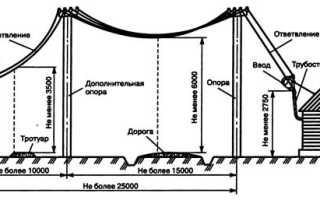 Ввод кабеля в здания Маркировка кабельных линий