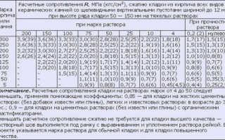 Таблица марок кирпича по прочности таблица