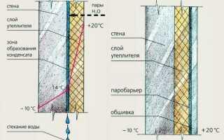 Современные материалы для утепления стен изнутри