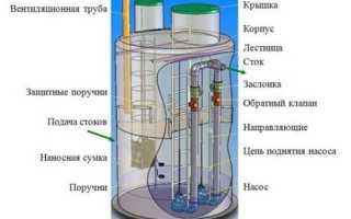 Правила монтажа канализационных насосов