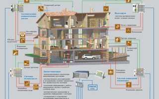 Что нужно для умного дома