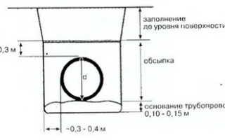 Укладка трубопроводов из полиэтиленовых труб методы укладки