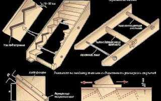 Варианты крепления ступеней деревянной лестницы к тетиве