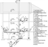Как правильно спроектировать канализацию в частном доме