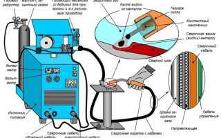 Трансформаторный сварочный полуавтомат иола и схемами