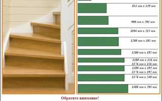 Как обшить бетонную лестницу ламинатом
