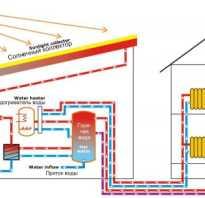 Солнечная энергия в системах теплоснабжения