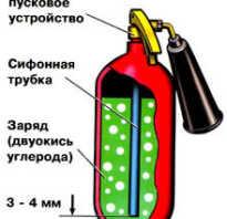 Регламент действия при обнаружении пожара