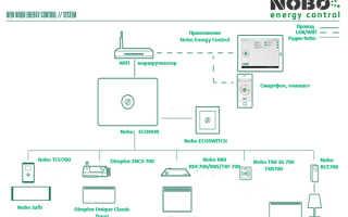 ORION интеллектуальная система управления электроприборами
