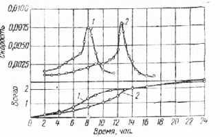Удельная поверхность цемента блейн