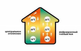 Как укладывается пленочный теплый пол