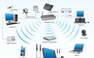 Домашний wifi удобный беспроводной доступ в интернет