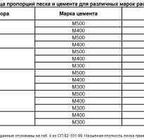 Таблица для приготовления цементного раствора