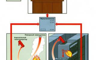 Автоматическая установка пожаротушения под ключ