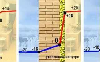Как правильно утеплить стену внутри квартиры