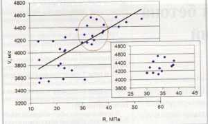Определение прочности бетона методом упругого отскока