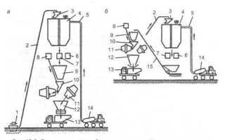 Технологическая карта на приготовление бетонной смеси вручную