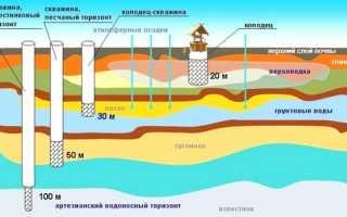 Как найти воду для скважины
