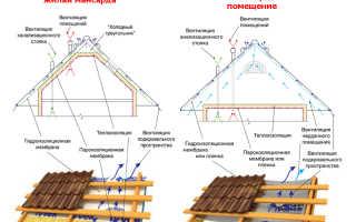 Монтаж металлопрофиля собираем надежную и долговечную конструкцию