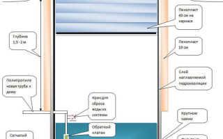 Как обеспечить участок водой делаем простую колонку